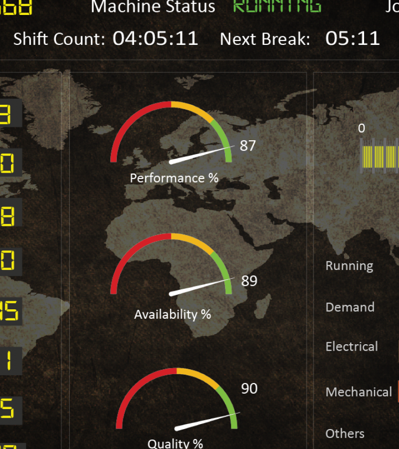 dashboard showing a variety of manufacturing Key Performance Indicators or KPIs